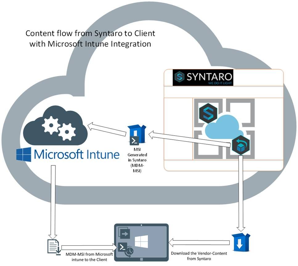 Content flaw ir with Micros ra to Client e Integration s SYNTARO Microsoft Intune MDMA'SI